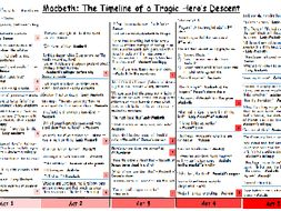 Macbeth and A Christmas Carol Timeline of Key Quotes 2 in 1 | Teaching Resources