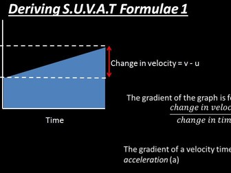 Deriving The 5 Equations Of Motion For Constant Acceleration Suvat Equations Teaching Resources