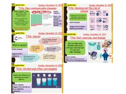 AQA new specification-B7 Non-communicable diseases-Complete bundle