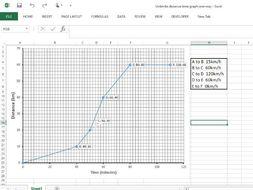Distance Speed Graph