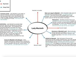 Macbeth essay plan