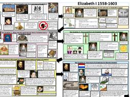 WJEC/EDUQAS GCSE  HISTORY Elizabeth I -One page  Knowledge Organiser all topics LATs