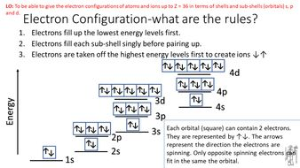 Electronic-Structure-Help-Sheet.pdf