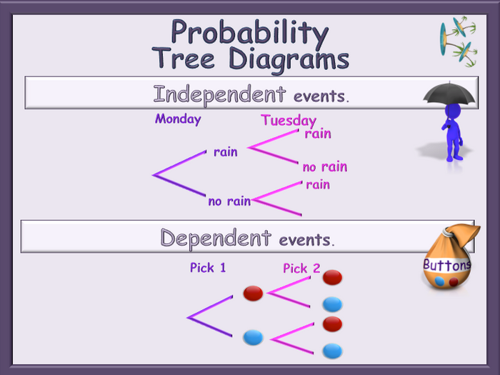 Probability Tree Diagrams Animated PowerPoint - Independent and Dependent events GCSE
