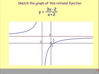 Plotting Rational Functions