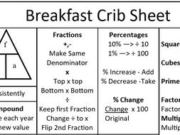 GCSE Maths Foundation Tier Breakfast Crib Sheet