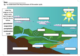 Understanding-the-water-cycle---activity---MA.doc