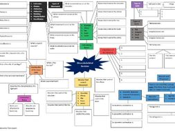 Musculoskeletal Revision Mind Map