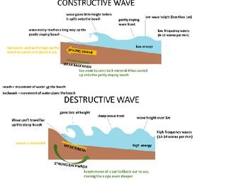 AQA Unit 1C Wave type