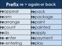 Prefix re Word Mat – Year 3 and 4 Spelling