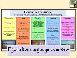 English- Figurative Language overview/ Knowledge Organiser