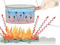 Heat Transfers: Conduction, Convection, Radiation
