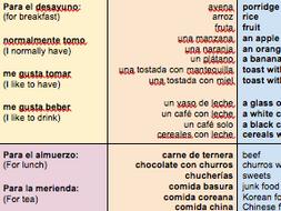 KS3-Viñales-Spanish-Food/Drink-topic-POSITIVE/NEGATIVE-opinions-THREE-Sentence-Builders