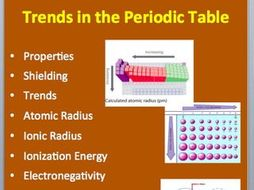 Trends in the periodic table a senior level chemistry powerpoint poster urtaz Image collections