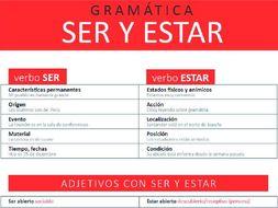 Ser Y Estar Verb To Be By Soniakbe Teaching Resources Tes