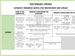 Early Adopter Literacy Progress Model