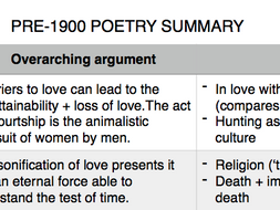 English A Level Love Through the Ages: pre-1900 poetry summary
