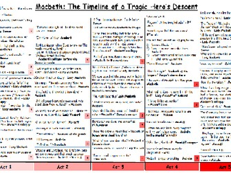 Macbeth - Timeline of Key Quotes