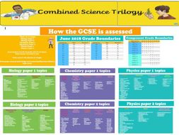 Combined Science Trilogy Wall Display