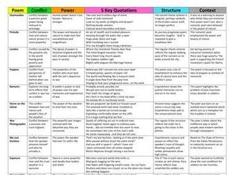 Power and Conflict Poetry Revision Grid: Extended Version