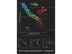 hertzsprung-russell diagram poster by wilson_d | teaching ... hr diagram model hr diagram poster
