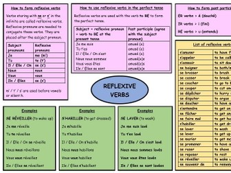 GCSE French revision reflexive verbs
