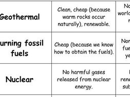 Renewable Energy Pros and Cons (card sort) - (KS3/KS4) Energy by ...