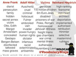 Holocaust Topic Vocabulary Pack
