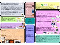 GCSE Resistant Materials Revision mat - AQA
