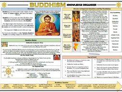 Buddhism Knowledge Organiser!