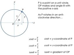 The graphs of sine, cosine and tangent
