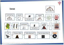 PC65.1.2Terrain.pdf