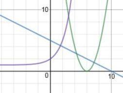 Exploring the equations of circles