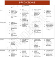 AQA a level predictions 2019 - paper2