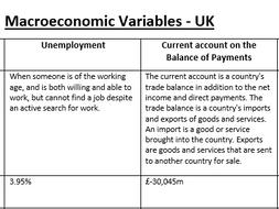 Macroeconomic Variables - UK