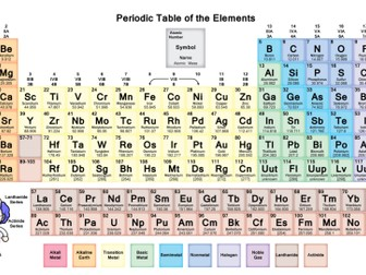 2016 aqa gcse chemistry unit 1 lesson 10 the periodic table by aqa gcse chemistry unit 1 bundle urtaz Gallery