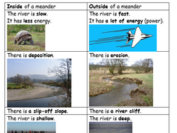 River meanders - formation and characteristics with visuals