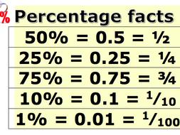Basic percentage facts