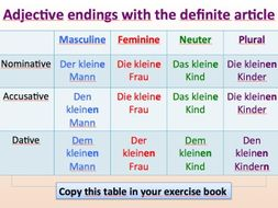 Beginner - German - Adjective endings - Suitable for A1