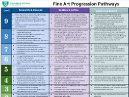 New Curriculum levels KS3 Art Assessment Progression Pathways