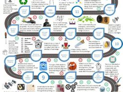 Curriculum Road Map for D&T Y7-Y11