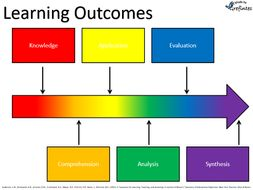 Learning Outcomes/Objectives Slide Proforma Differentiated Using Bloom's Taxonomy