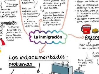 AQA La inmigracion Mind Map A LEVEL SPANISH