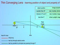 Thin Converging Lens Flash Files