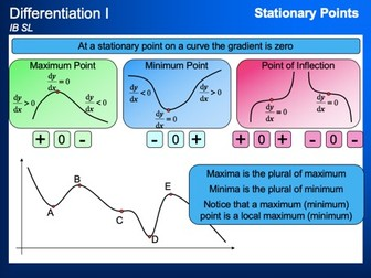 IB Mathematics SL - Differentiation