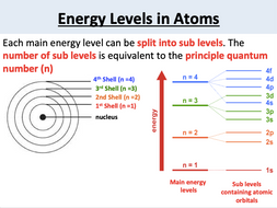 AS Chemistry: Atomic Orbitals