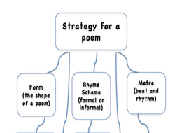 Strategy for a poem