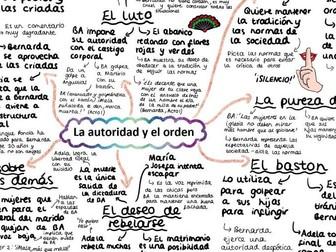 CDBA 'EL AUTORIDAD Y EL ORDEN' A2 Mind Map for 'La Casa de Bernarda Alba' for A Level Spanish