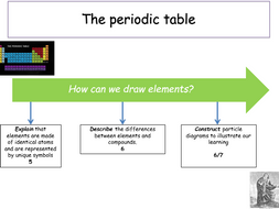 Ks3 atoms elements the periodic table teacher ppt student ks3 atoms elements the periodic table teacher ppt student work urtaz Image collections