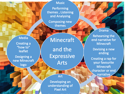 KS3 MUSIC - Minecraft - An Expressive Arts Scheme of Learning